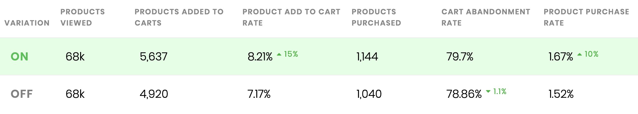 a/b split testing for online stores - cart