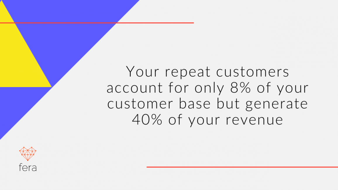 Your repeat customers account for only 8% of your customer base but generate 40% of your revenue