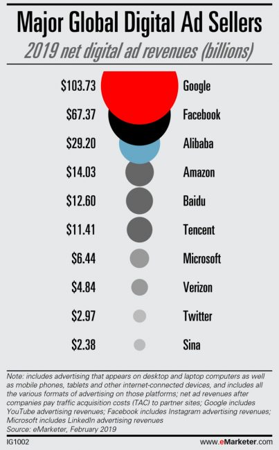 ad spend for bfcm by platform